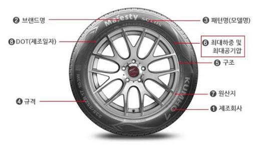 타이어 교체 주기