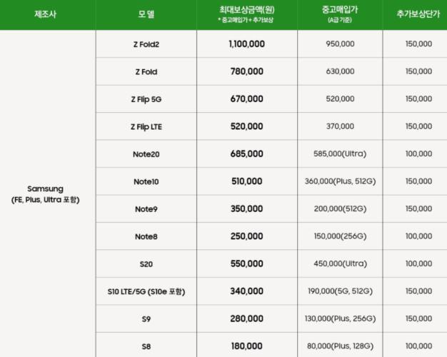 갤럭시 보상판매 삼성